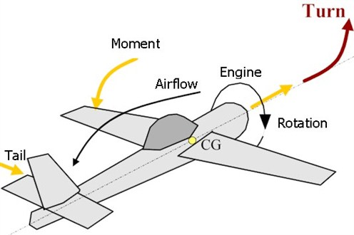 Forces on a conventional airplane